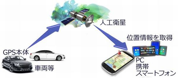GPS追跡装置の販売製品に関する情報